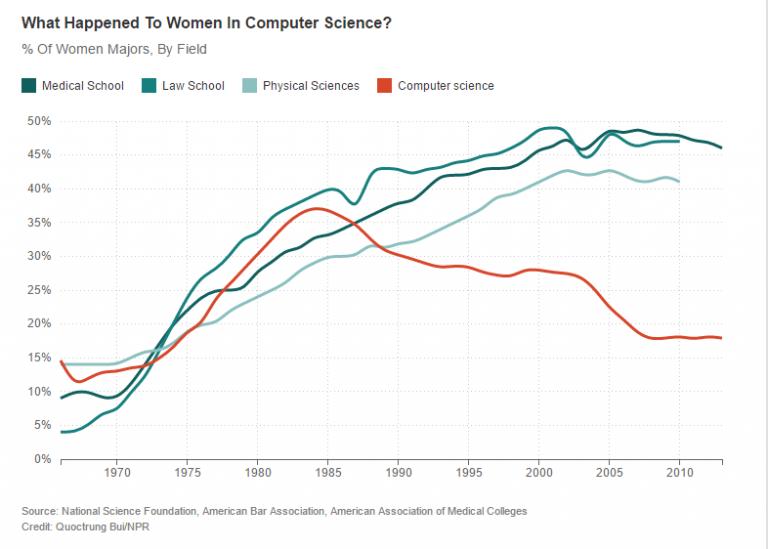 Image : évolution de la place des femmes en science